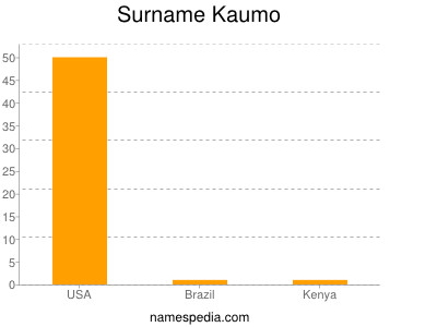 Surname Kaumo