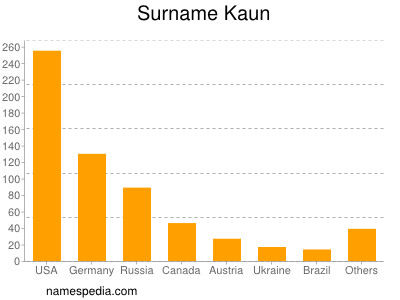 Surname Kaun