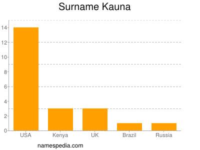 Surname Kauna