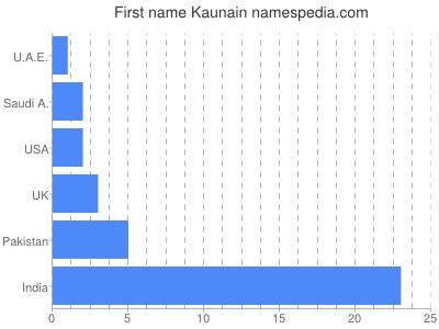 Given name Kaunain