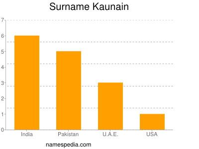 Surname Kaunain