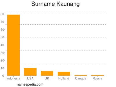 Surname Kaunang