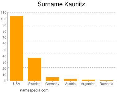 Surname Kaunitz