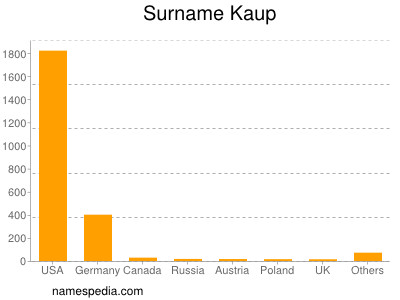 Familiennamen Kaup