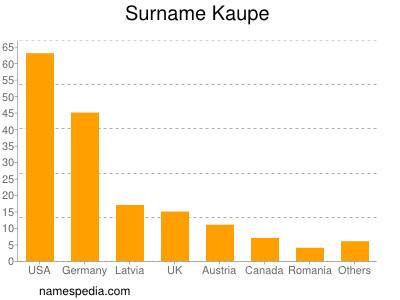 Surname Kaupe
