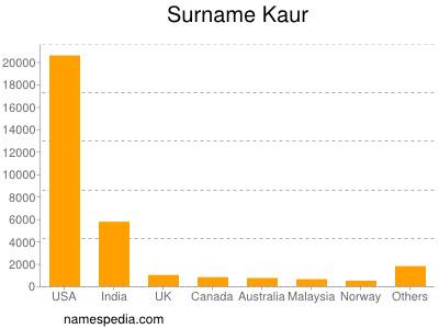 Surname Kaur