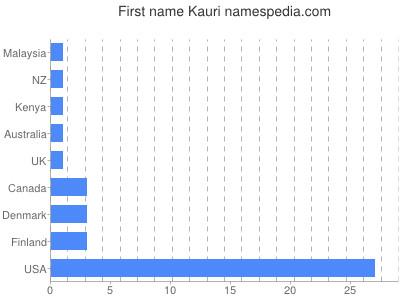 Given name Kauri