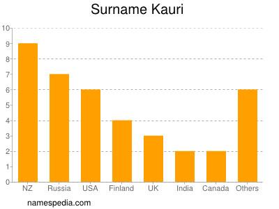 Surname Kauri