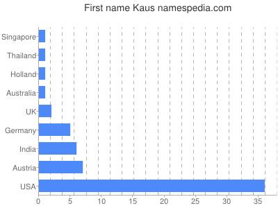 Given name Kaus