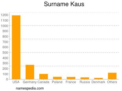Surname Kaus