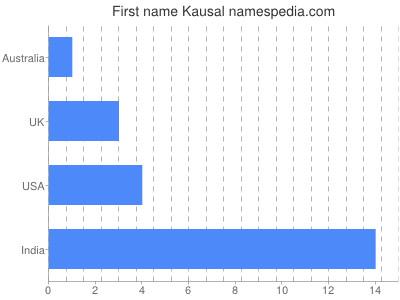 Given name Kausal