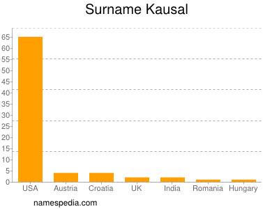 Surname Kausal