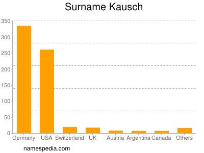 Surname Kausch