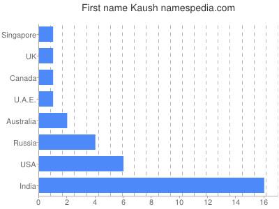 Given name Kaush