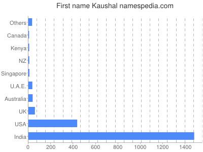 Given name Kaushal