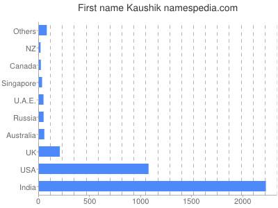 Given name Kaushik