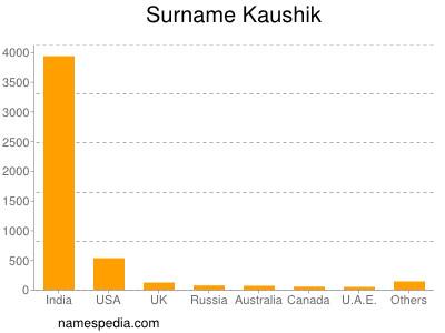 Surname Kaushik