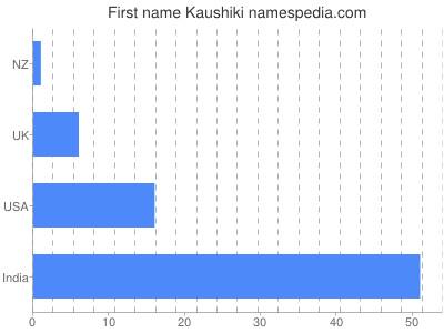 Given name Kaushiki
