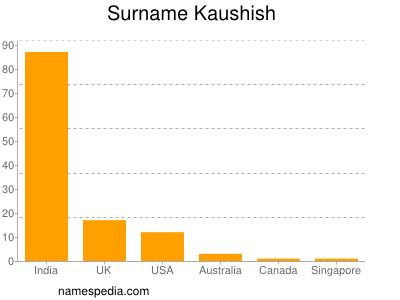 Surname Kaushish
