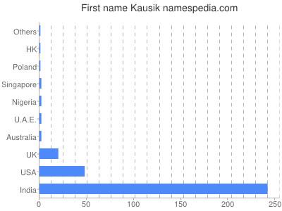 Given name Kausik