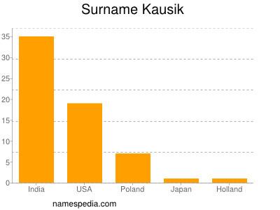 Surname Kausik