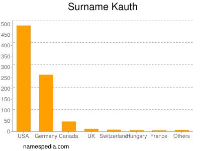 Surname Kauth