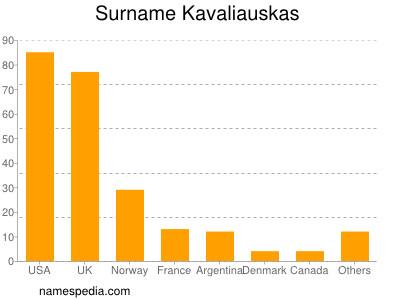 Surname Kavaliauskas