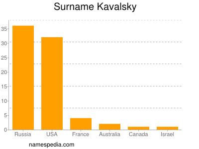 Surname Kavalsky