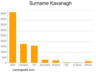 Surname Kavanagh