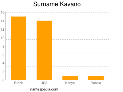 Surname Kavano