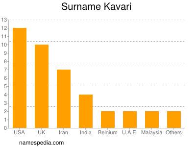 Surname Kavari