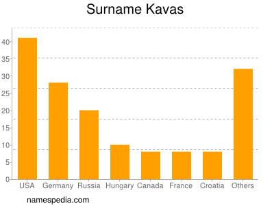 Surname Kavas