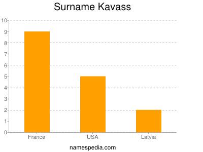 Surname Kavass