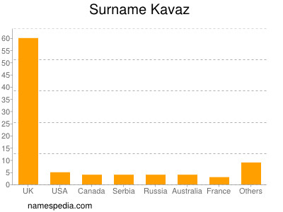 Surname Kavaz