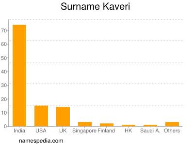 Surname Kaveri