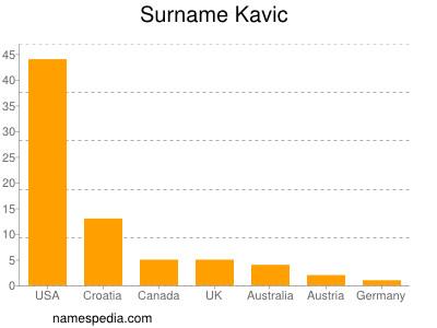 Surname Kavic