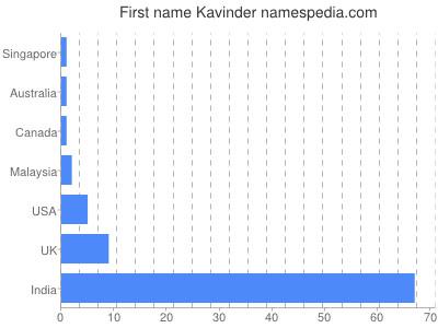 Given name Kavinder