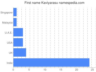 Given name Kaviyarasu