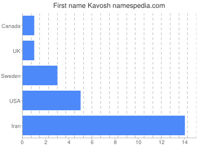 Given name Kavosh