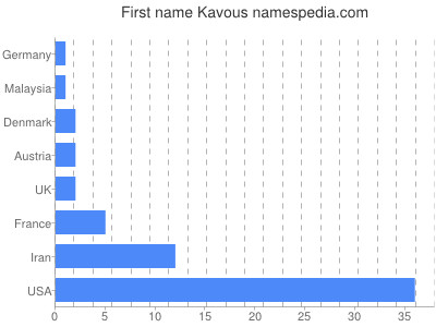 Given name Kavous