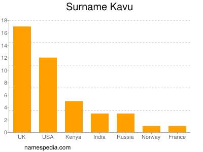 Surname Kavu