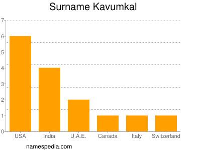 Surname Kavumkal