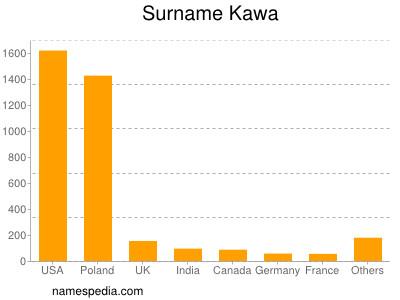 Surname Kawa