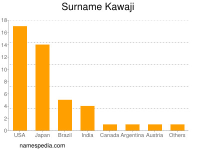 Surname Kawaji