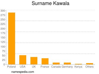 Surname Kawala