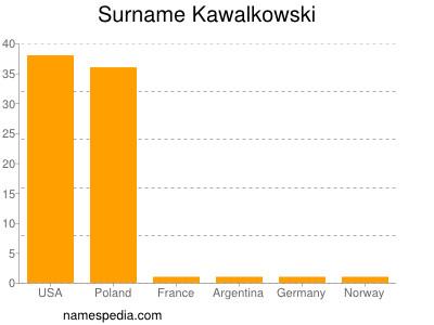 Surname Kawalkowski