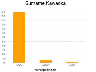 Surname Kawaoka