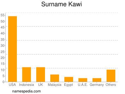 Surname Kawi