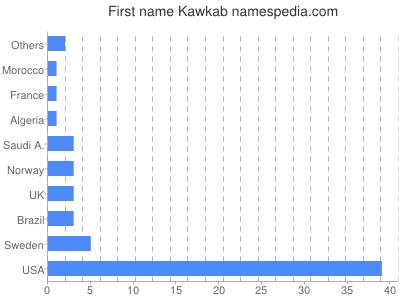 Given name Kawkab