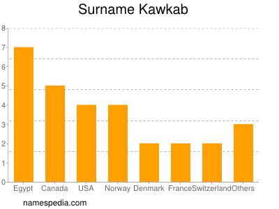 Surname Kawkab